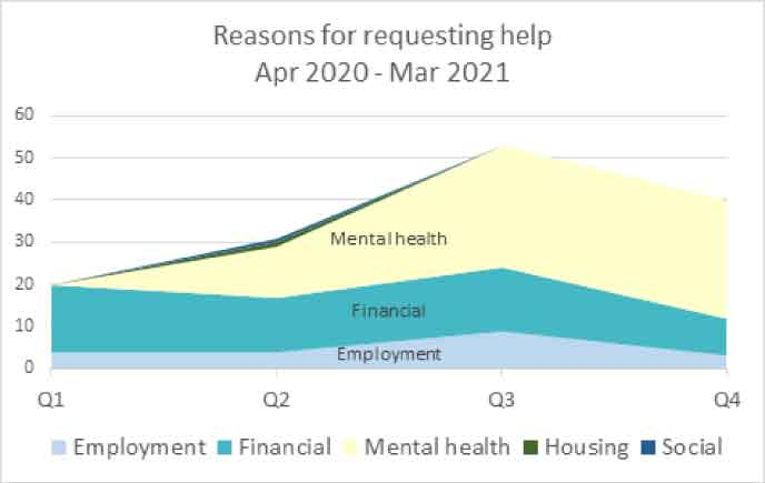 ABS Reasons for requesting help graph